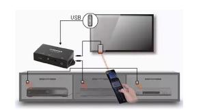 Przykład zastosowania Signal IRB-620U