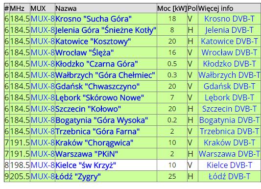 testy MUX8
